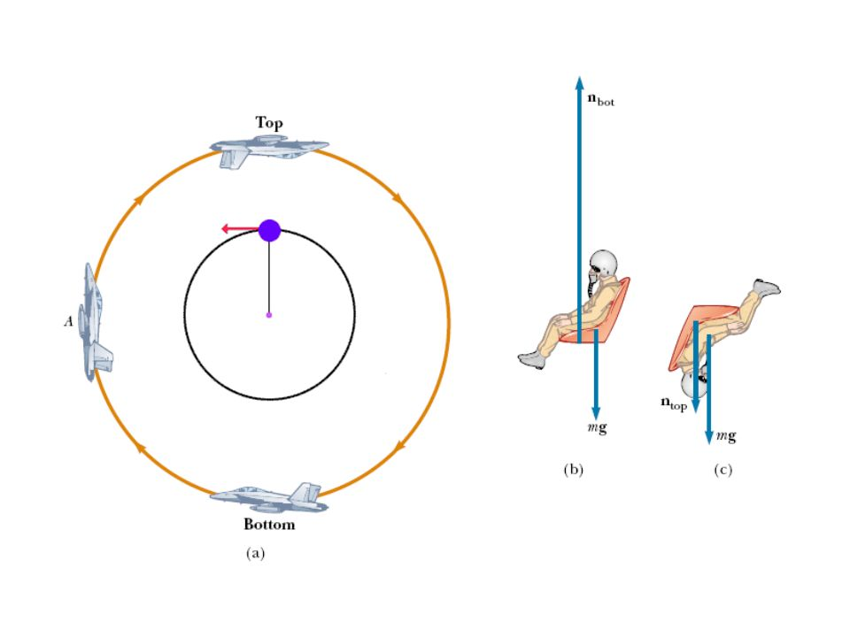 Um piloto da massa m em um avião de jato executa um manobra o, segundo as indicações da figura abaixo.
