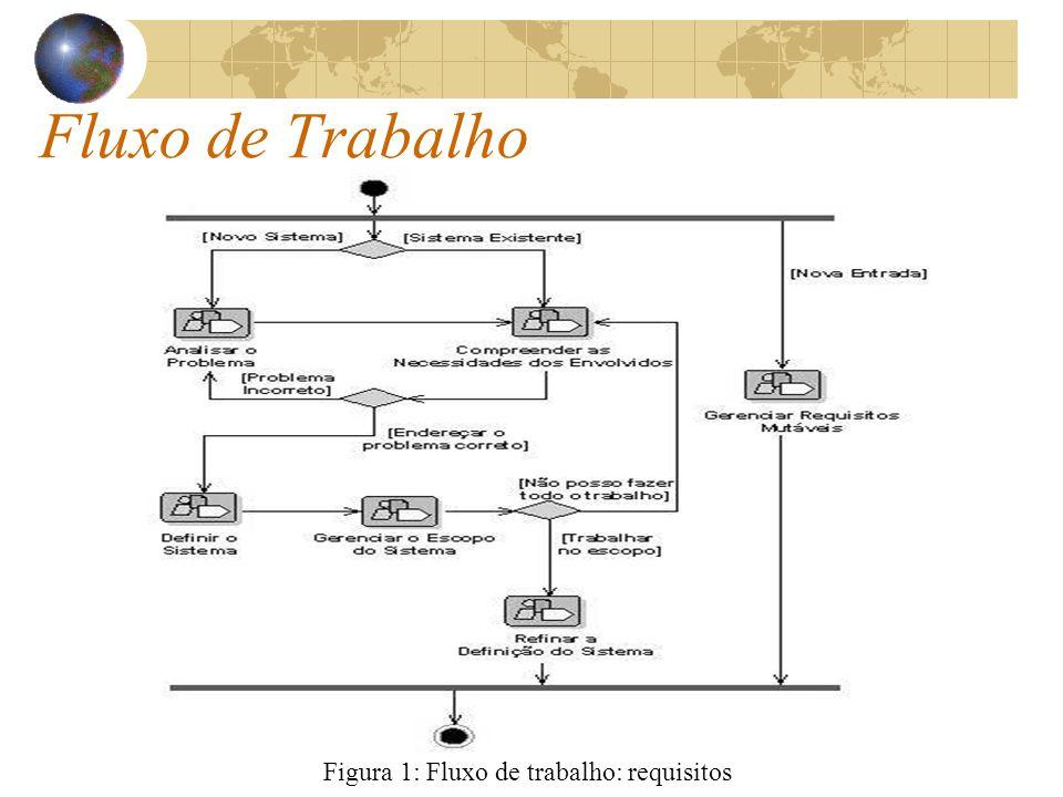 Fluxo de Trabalho Figura 1: Fluxo de trabalho: requisitos