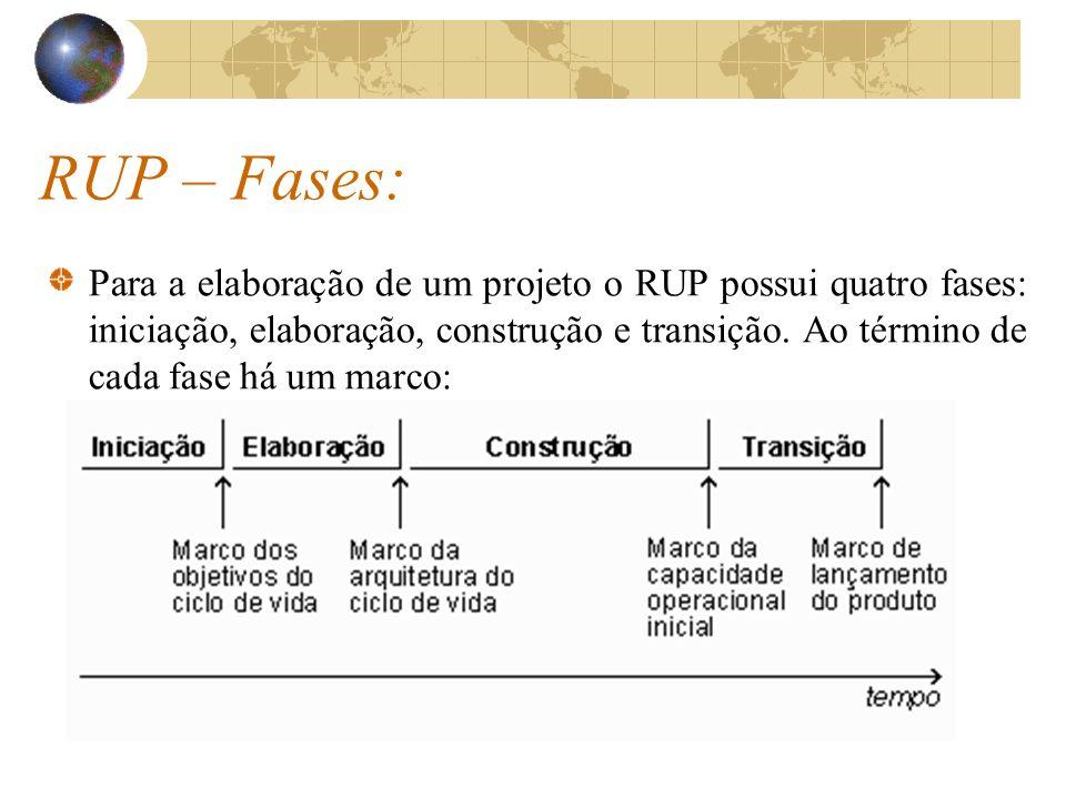 RUP – Fases: Para a elaboração de um projeto o RUP possui quatro fases: iniciação, elaboração, construção e transição. Ao término de cada fase há um m