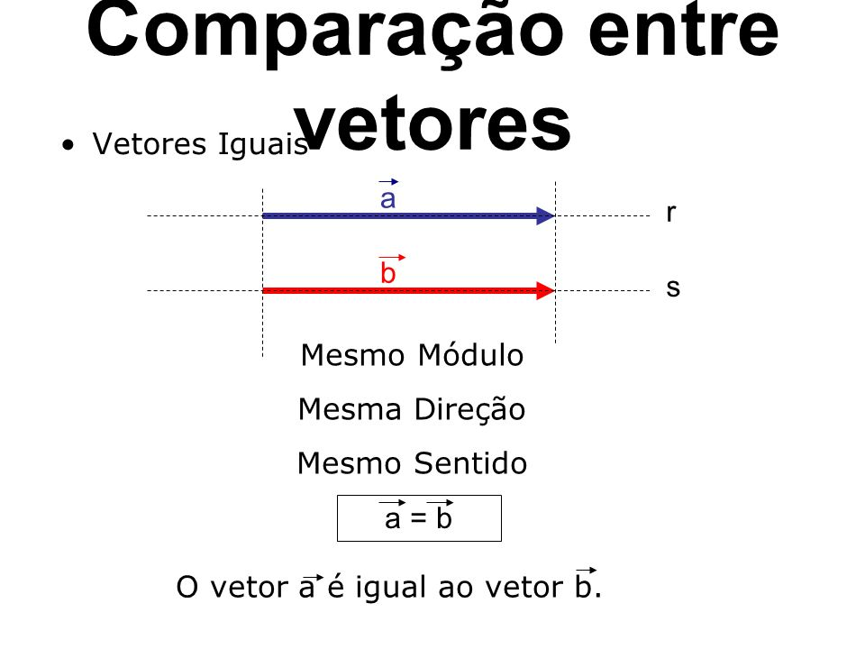 Comparação entre vetores Vetores Iguais a b r s Mesmo Módulo Mesma Direção Mesmo Sentido a = b O vetor a é igual ao vetor b.