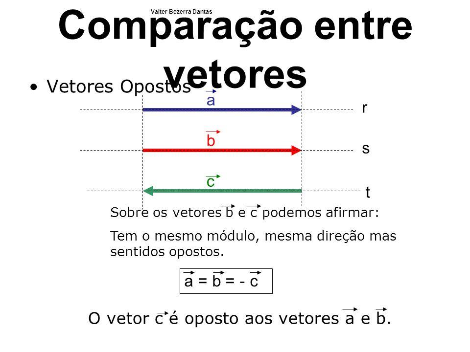 Comparação entre vetores Vetores Opostos a b r s c t Sobre os vetores b e c podemos afirmar: Tem o mesmo módulo, mesma direção mas sentidos opostos. a