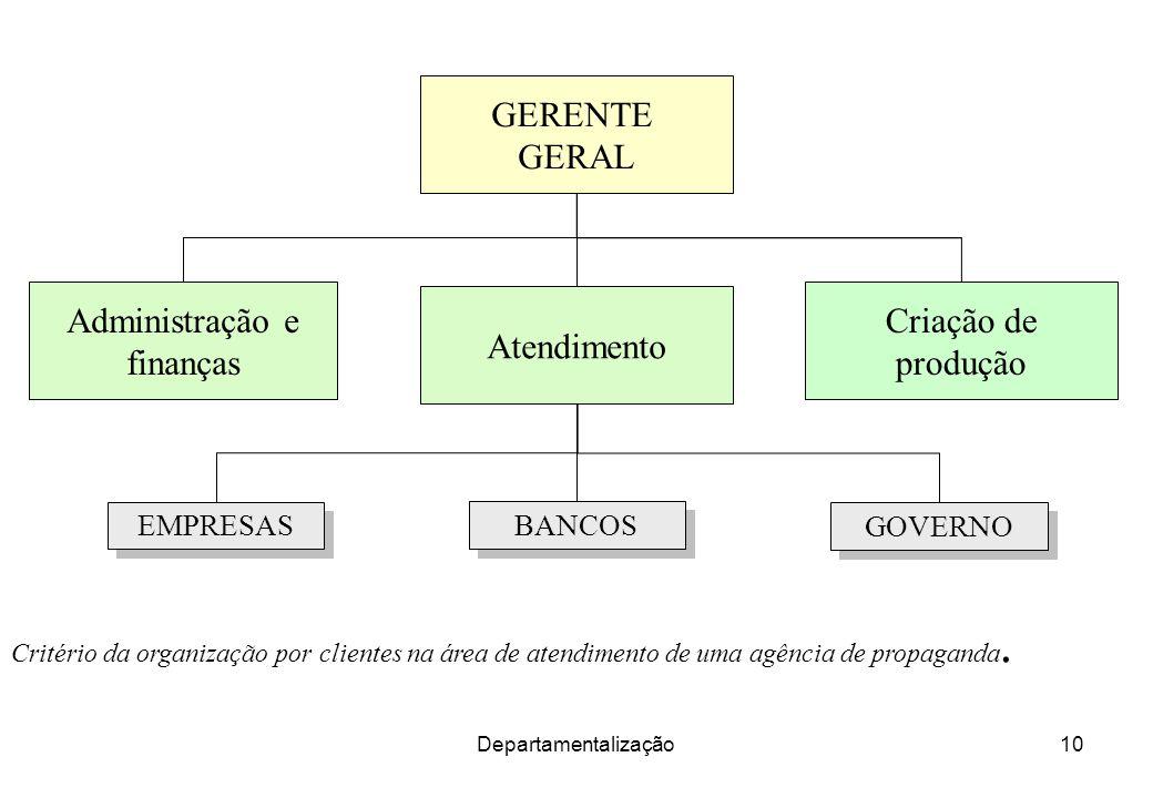 Departamentalização10 Critério da organização por clientes na área de atendimento de uma agência de propaganda. GERENTE GERAL Administração e finanças