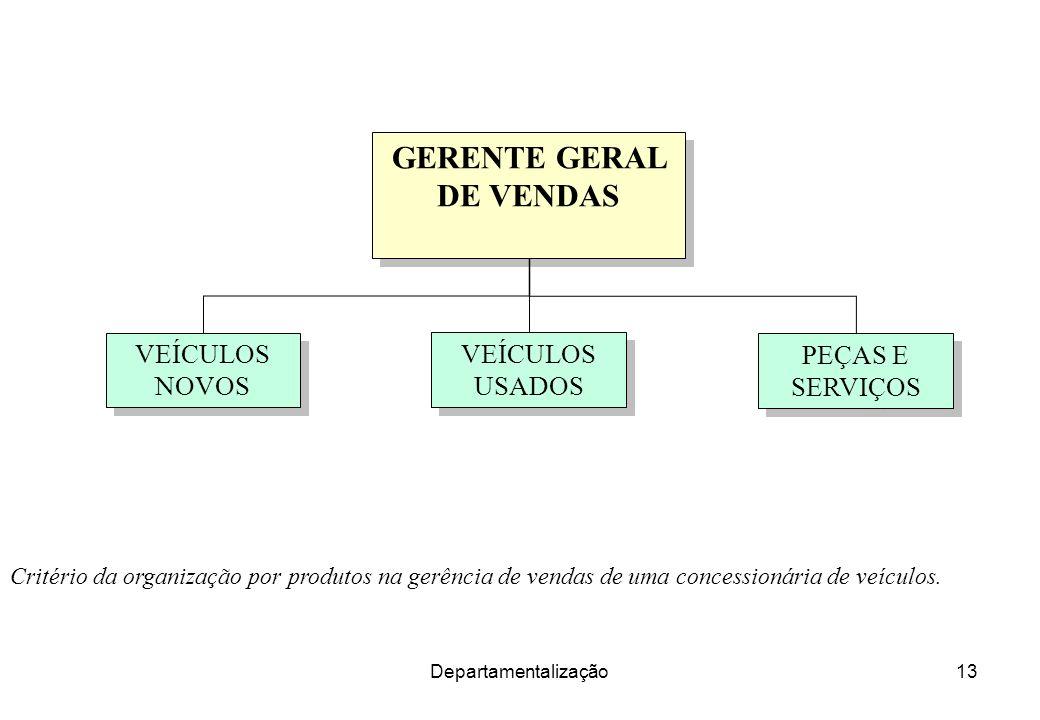 Departamentalização13 Critério da organização por produtos na gerência de vendas de uma concessionária de veículos. GERENTE GERAL DE VENDAS VEÍCULOS N