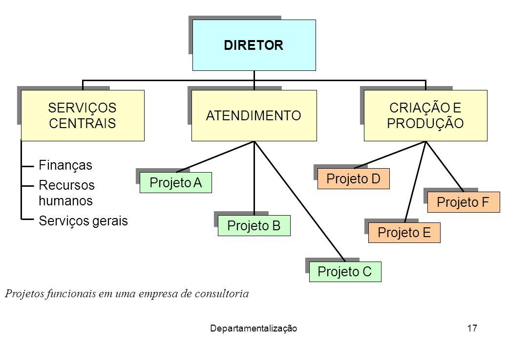 Departamentalização17 Projetos funcionais em uma empresa de consultoria DIRETOR Serviços gerais Recursos humanos Finanças Projeto A Projeto B Projeto