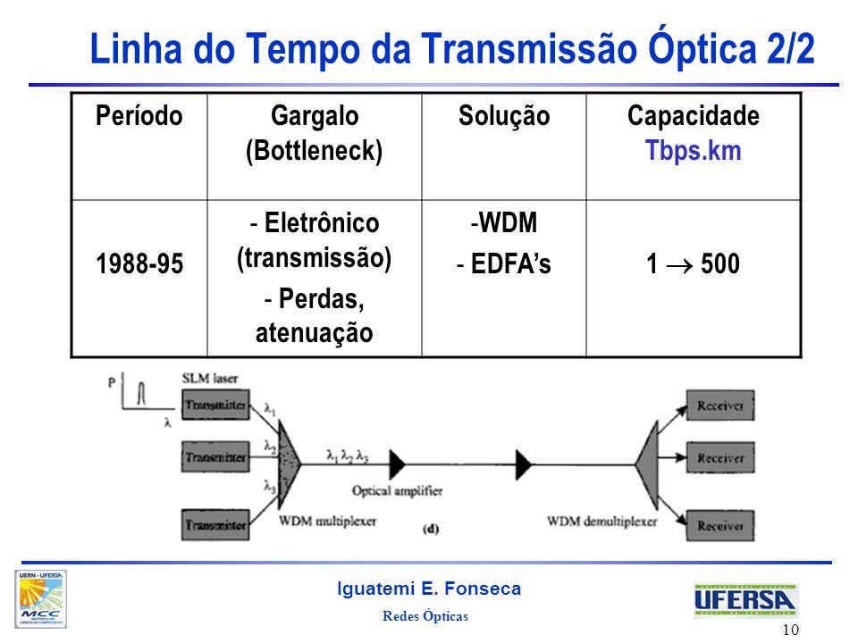Redes Ópticas Iguatemi E. Fonseca 10 Linha do Tempo da Transmissão Óptica 2/2 PeríodoGargalo (Bottleneck) SoluçãoCapacidade Tbps.km 1988-95 - Eletrôni