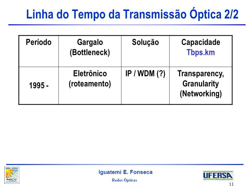 Redes Ópticas Iguatemi E. Fonseca 11 Linha do Tempo da Transmissão Óptica 2/2 PeríodoGargalo (Bottleneck) SoluçãoCapacidade Tbps.km 1995 - Eletrônico