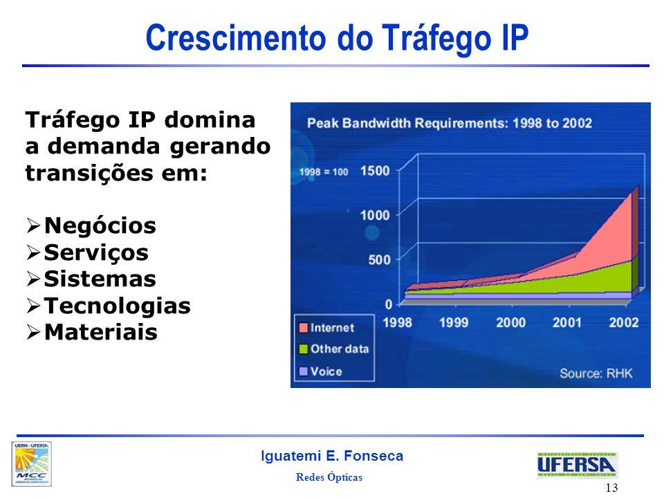 Redes Ópticas Iguatemi E. Fonseca 13 Crescimento do Tráfego IP Tráfego IP domina a demanda gerando transições em: Negócios Serviços Sistemas Tecnologi