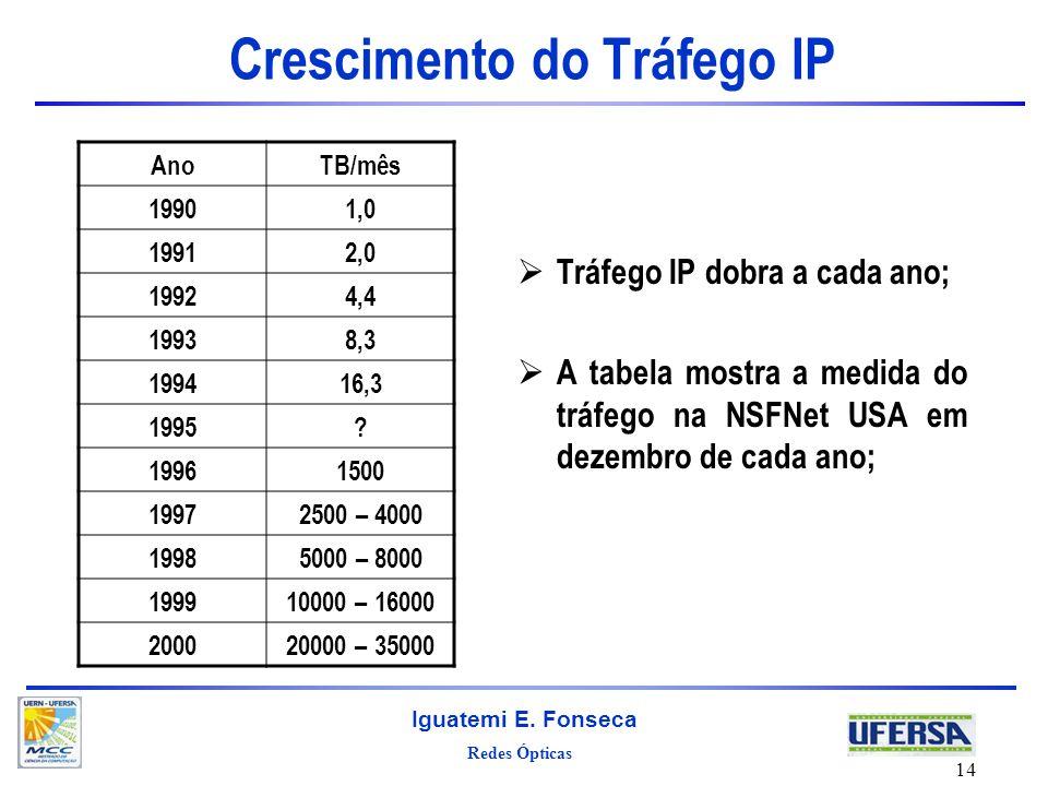 Redes Ópticas Iguatemi E. Fonseca 14 Crescimento do Tráfego IP Tráfego IP dobra a cada ano; A tabela mostra a medida do tráfego na NSFNet USA em dezem