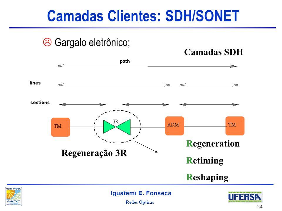 Redes Ópticas Iguatemi E. Fonseca 24 Camadas Clientes: SDH/SONET Gargalo eletrônico; Camadas SDH Regeneração 3R Regeneration Retiming Reshaping