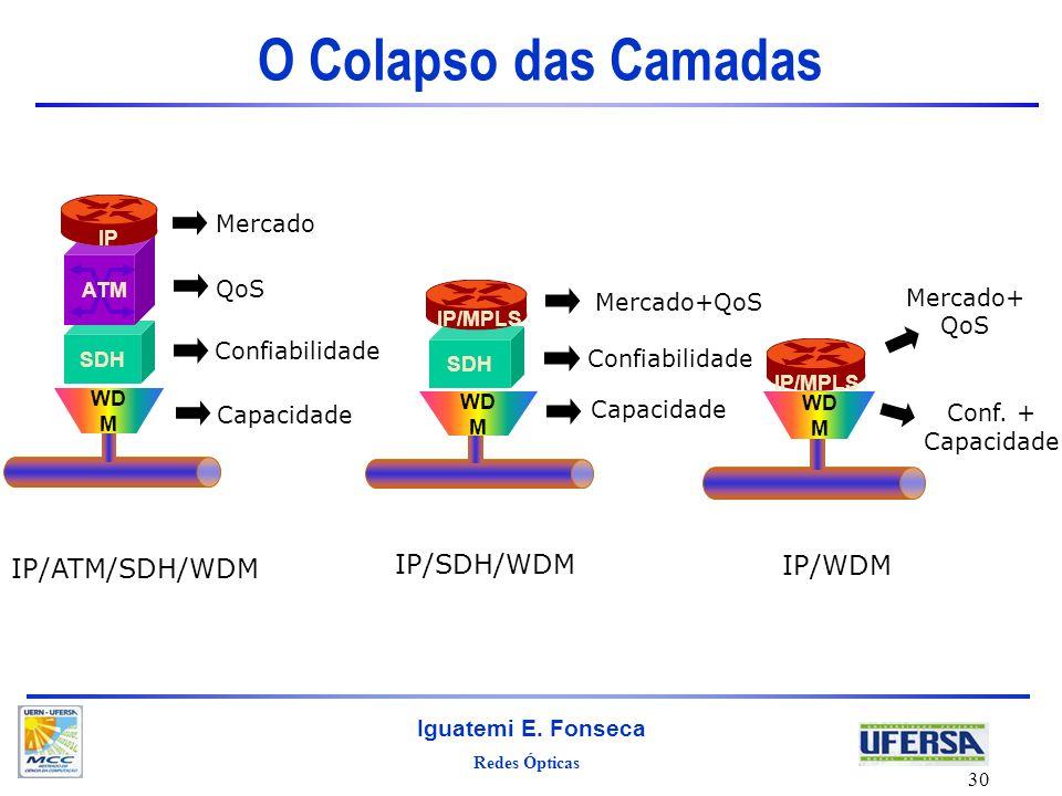 Redes Ópticas Iguatemi E. Fonseca 30 O Colapso das Camadas SDH IP WD M ATM SDH WD M IP/MPLS WD M IP/ATM/SDH/WDM IP/SDH/WDM IP/WDM Mercado QoS Confiabi