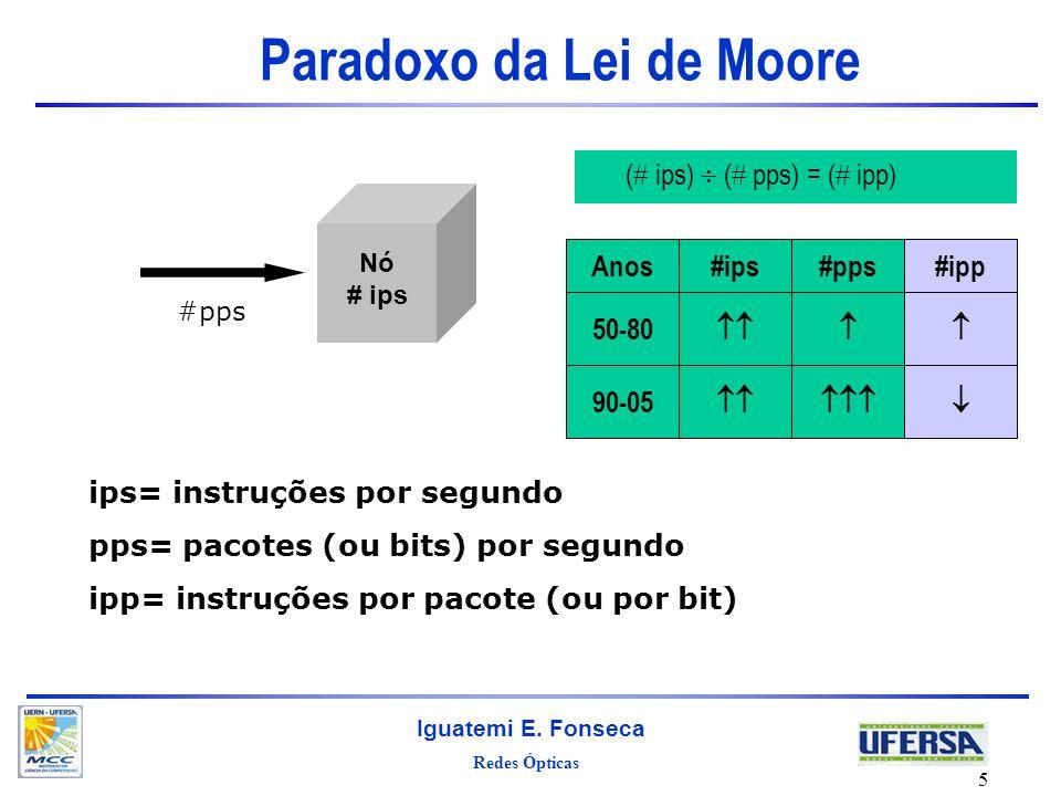 Redes Ópticas Iguatemi E. Fonseca 5 Paradoxo da Lei de Moore Nó # ips #pps ( ips) ( pps) = ( ipp) 90-05 50-80 #ipp#pps#ipsAnos ips= instruções por seg