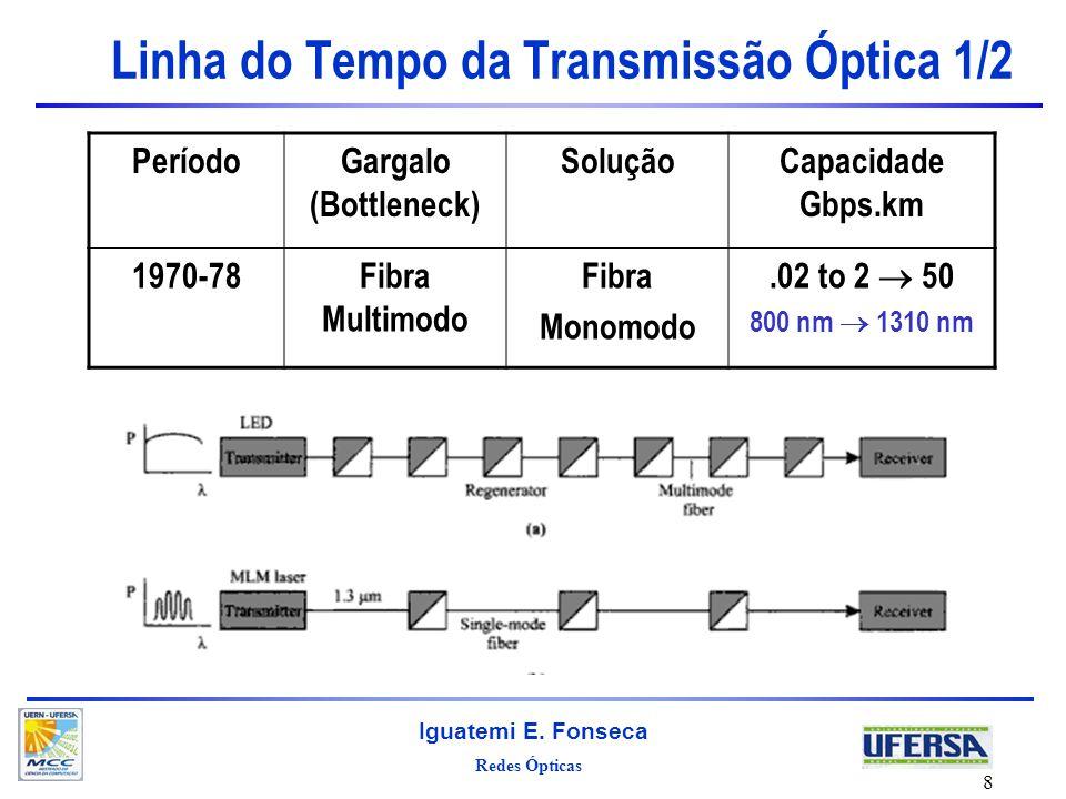 Redes Ópticas Iguatemi E. Fonseca 8 Linha do Tempo da Transmissão Óptica 1/2 PeríodoGargalo (Bottleneck) SoluçãoCapacidade Gbps.km 1970-78Fibra Multim