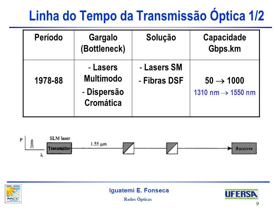 Redes Ópticas Iguatemi E. Fonseca 9 Linha do Tempo da Transmissão Óptica 1/2 PeríodoGargalo (Bottleneck) SoluçãoCapacidade Gbps.km 1978-88 - Lasers Mu
