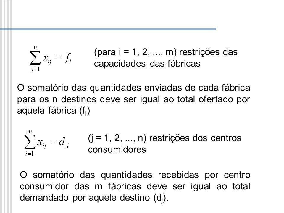 (para i = 1, 2,..., m) restrições das capacidades das fábricas O somatório das quantidades enviadas de cada fábrica para os n destinos deve ser igual