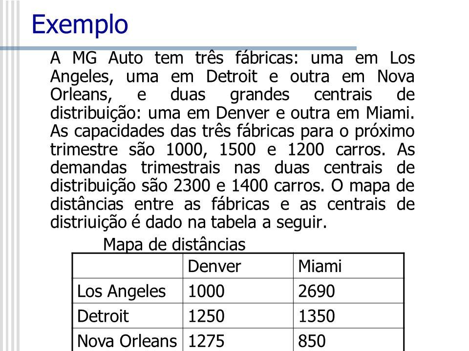 Exemplo A MG Auto tem três fábricas: uma em Los Angeles, uma em Detroit e outra em Nova Orleans, e duas grandes centrais de distribuição: uma em Denve