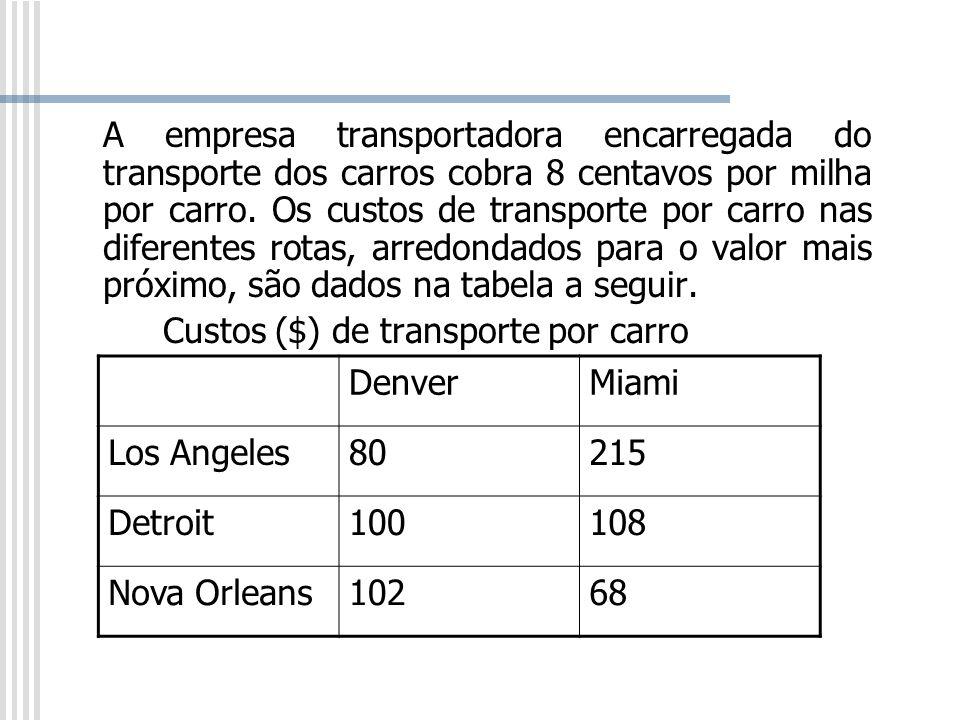 A empresa transportadora encarregada do transporte dos carros cobra 8 centavos por milha por carro. Os custos de transporte por carro nas diferentes r
