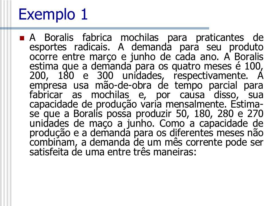 Exemplo 1 A Boralis fabrica mochilas para praticantes de esportes radicais. A demanda para seu produto ocorre entre março e junho de cada ano. A Boral
