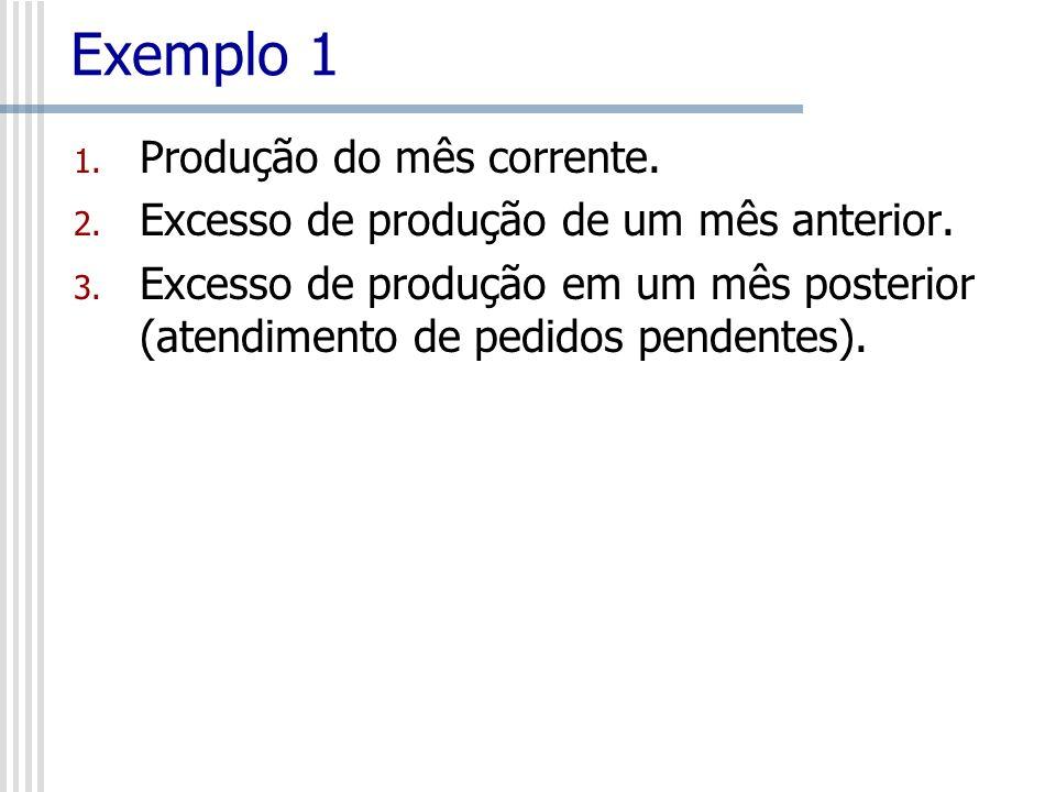 Exemplo 1 1. Produção do mês corrente. 2. Excesso de produção de um mês anterior. 3. Excesso de produção em um mês posterior (atendimento de pedidos p
