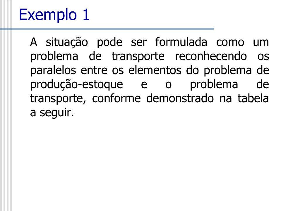 Exemplo 1 A situação pode ser formulada como um problema de transporte reconhecendo os paralelos entre os elementos do problema de produção-estoque e