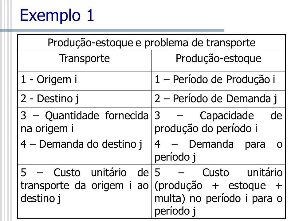 Exemplo 1 Produção-estoque e problema de transporte TransporteProdução-estoque 1 - Origem i1 – Período de Produção i 2 - Destino j2 – Período de Deman