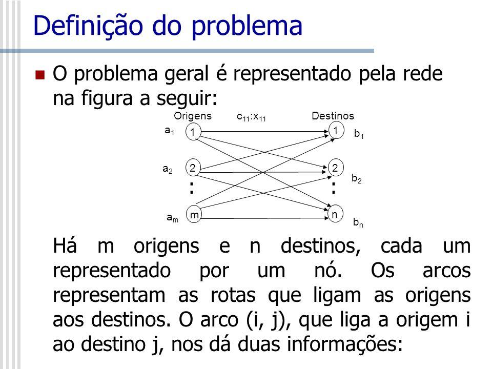 Definição do problema O problema geral é representado pela rede na figura a seguir: : : Há m origens e n destinos, cada um representado por um nó. Os