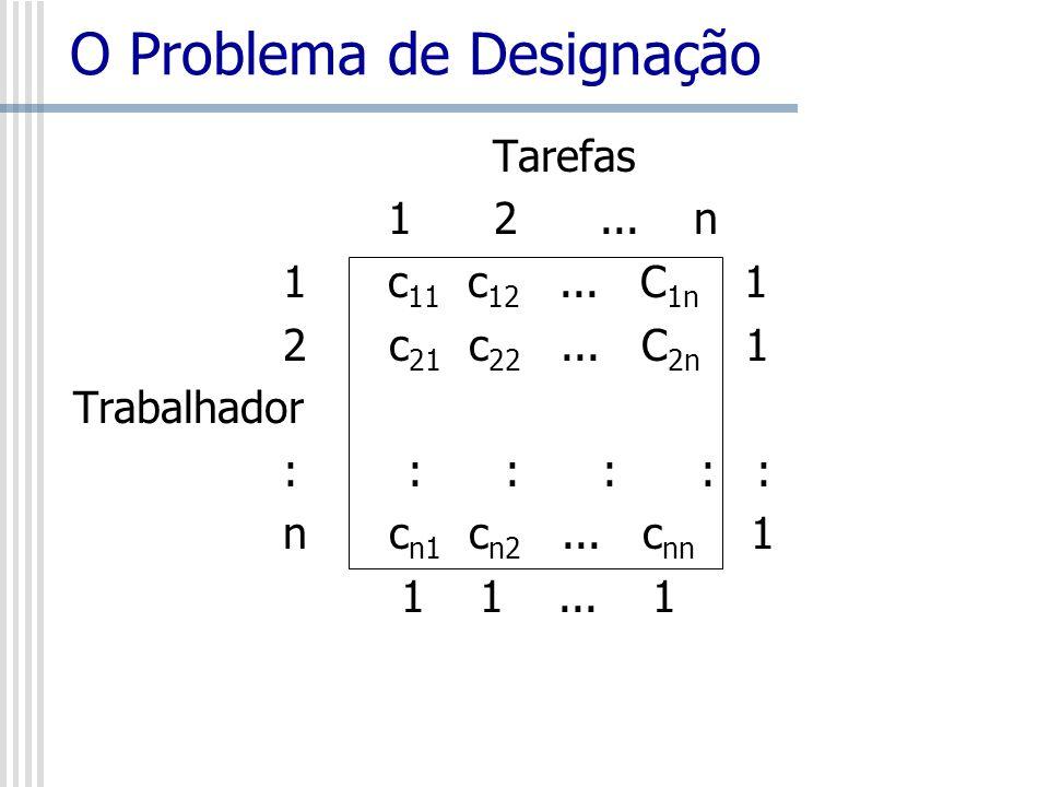 O Problema de Designação Tarefas 1 2... n 1c 11 c 12... C 1n 1 2 c 21 c 22... C 2n 1 Trabalhador : : : n c n1 c n2... c nn 1 1 1... 1
