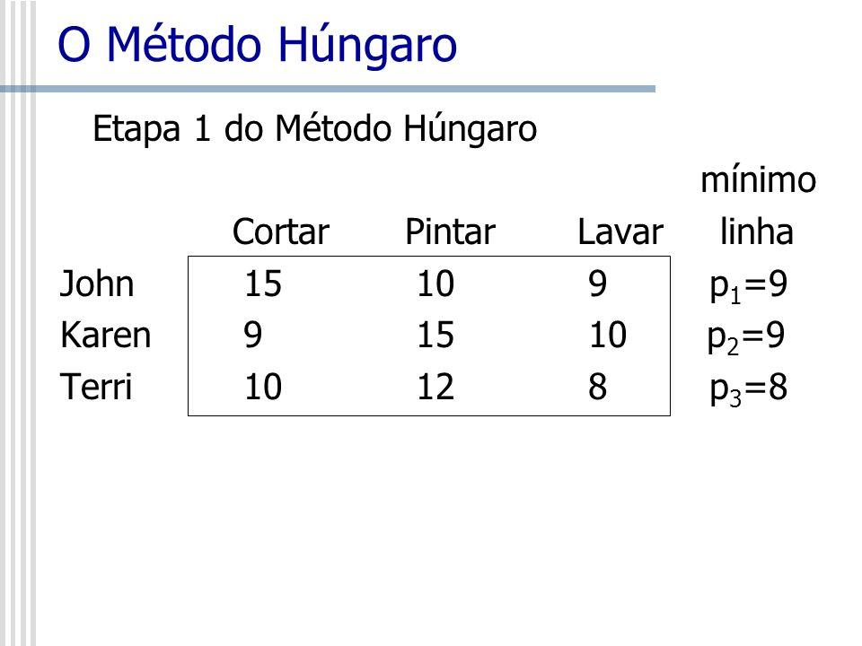 O Método Húngaro Etapa 1 do Método Húngaro mínimo CortarPintarLavar linha John 15 10 9 p 1 =9 Karen 9 15 10 p 2 =9 Terri 10 12 8 p 3 =8