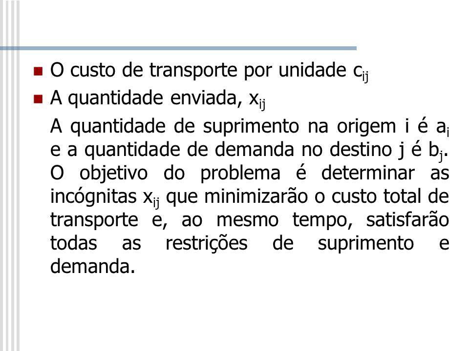 O custo de transporte por unidade c ij A quantidade enviada, x ij A quantidade de suprimento na origem i é a i e a quantidade de demanda no destino j