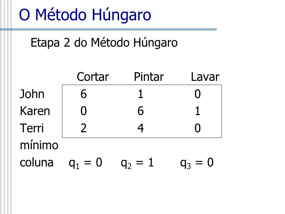 O Método Húngaro Etapa 2 do Método Húngaro CortarPintarLavar John 6 1 0 Karen 0 6 1 Terri 2 4 0 mínimo coluna q 1 = 0 q 2 = 1 q 3 = 0