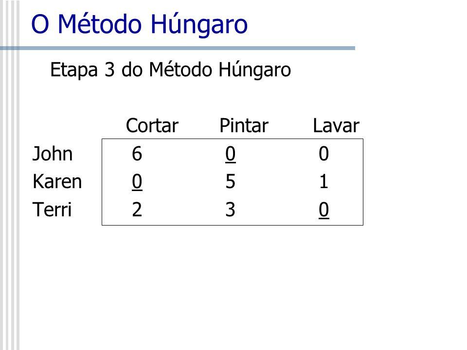 O Método Húngaro Etapa 3 do Método Húngaro CortarPintarLavar John 6 0 0 Karen 0 5 1 Terri 2 3 0