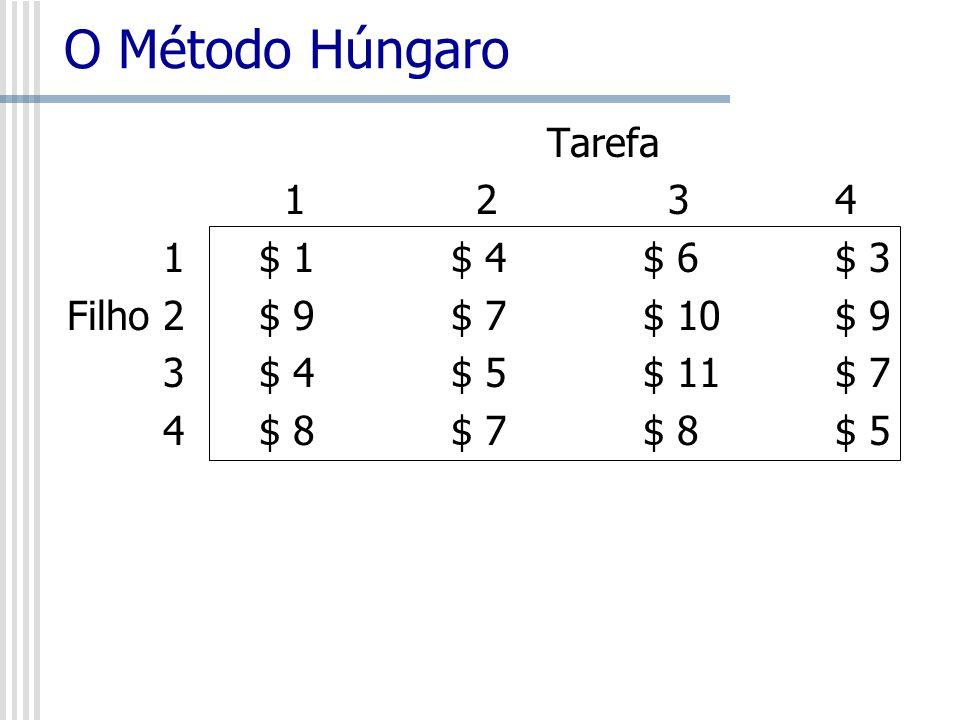 O Método Húngaro Tarefa 1 2 34 1$ 1$ 4$ 6$ 3 Filho 2$ 9$ 7$ 10$ 9 3$ 4$ 5$ 11$ 7 4$ 8$ 7$ 8$ 5