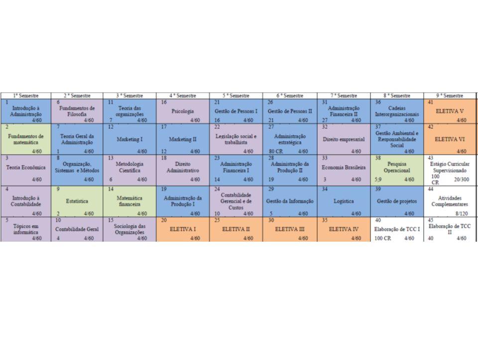 Optativas - 6 (3 obrigatórias + 3 ou menos com possibilidade de aproveitar com horas nas atividades complementares) Atividades complementares (resolução) -120 horas obrigatórias -Participação: projetos, publicações, estágio, cursos etc.