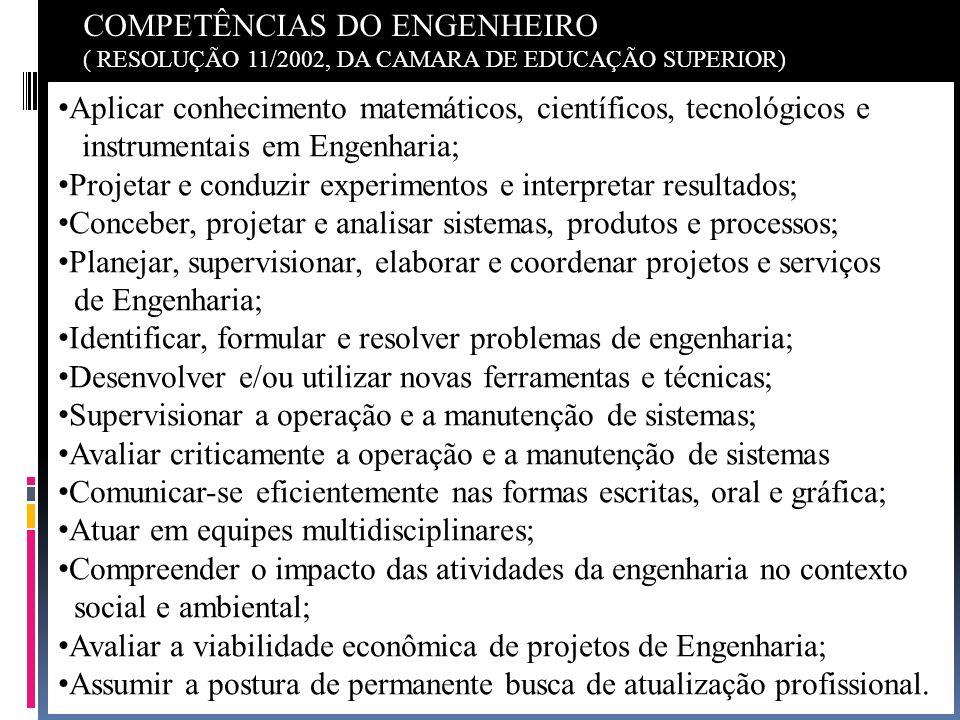 COMPETÊNCIAS DO ENGENHEIRO ( RESOLUÇÃO 11/2002, DA CAMARA DE EDUCAÇÃO SUPERIOR) Aplicar conhecimento matemáticos, científicos, tecnológicos e instrume