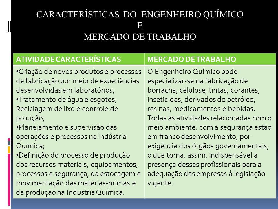 CARACTERÍSTICAS DO ENGENHEIRO QUÍMICO E MERCADO DE TRABALHO ATIVIDADE CARACTERÍSTICASMERCADO DE TRABALHO Criação de novos produtos e processos de fabr