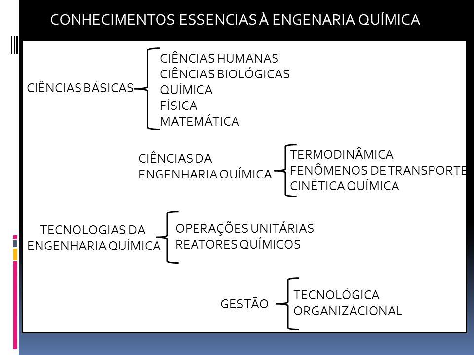 CONHECIMENTOS ESSENCIAS À ENGENARIA QUÍMICA CIÊNCIAS BÁSICAS CIÊNCIAS HUMANAS CIÊNCIAS BIOLÓGICAS QUÍMICA FÍSICA MATEMÁTICA CIÊNCIAS DA ENGENHARIA QUÍ