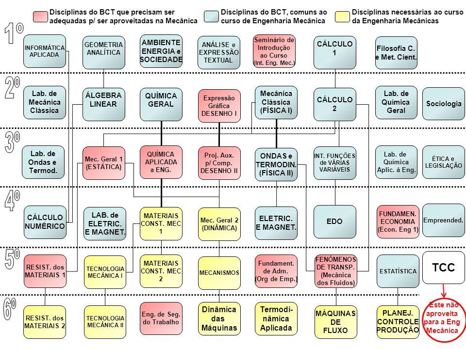 Lab. de Mecânica Clássica AMBIENTE ENERGIA e SOCIEDADE GEOMETRIA ANALÍTICA INFORMÁTICA APLICADA Expressão Gráfica DESENHO I Mecânica Clássica (FÍSICA