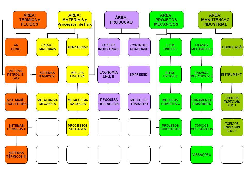 ÁREA: TÉRMICA e FLUÍDOS ÁREA: MATERIAIS e Processos. de Fab. ÁREA: PRODUÇÃO ÁREA: PROJETOS MECÂNICOS ÁREA: MANUTENÇÃO INDUSTRIAL AR COND. CARAC. MATER