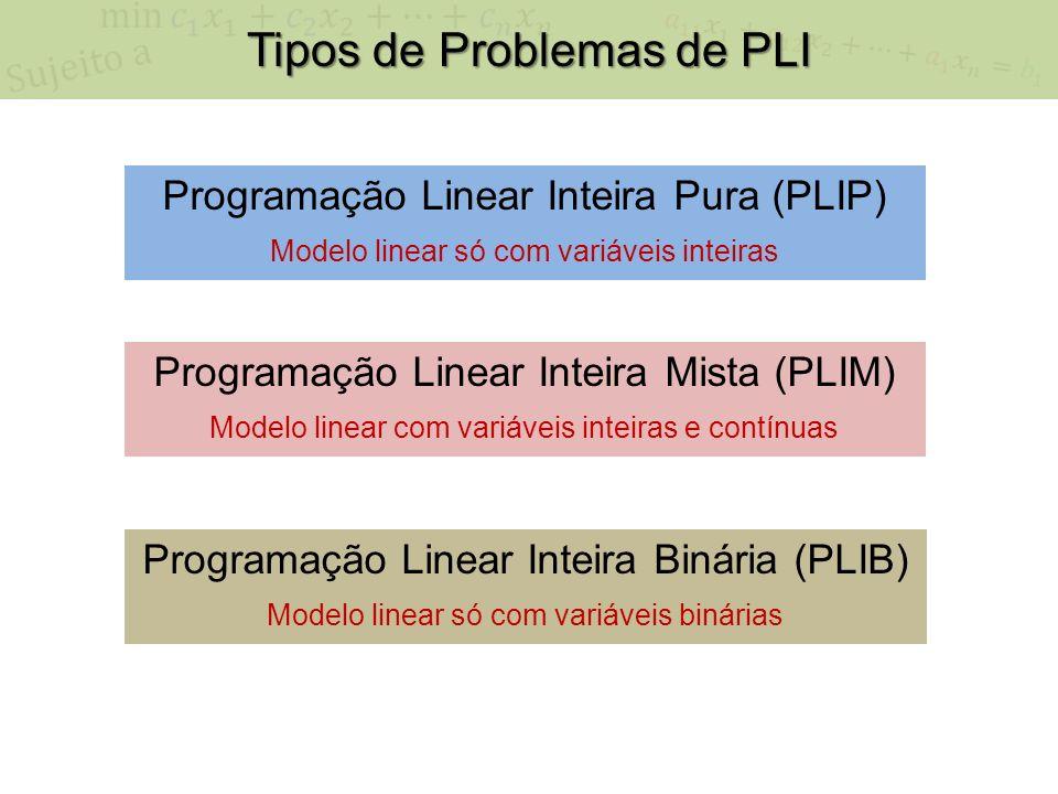 Tipos de Problemas de PLI Programação Linear Inteira Pura (PLIP) Modelo linear só com variáveis inteiras Programação Linear Inteira Mista (PLIM) Modelo linear com variáveis inteiras e contínuas Programação Linear Inteira Binária (PLIB) Modelo linear só com variáveis binárias