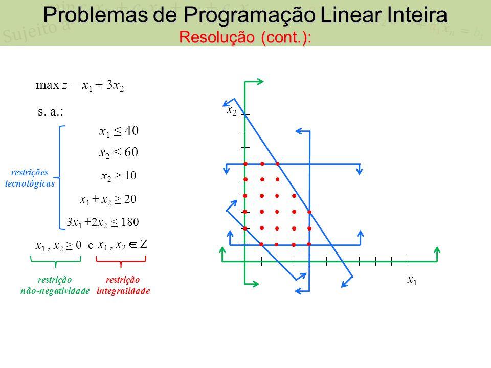 x1x1 x2x2 PL x PLI Espaço Contínuo x Espaço Inteiro Espaço Contínuo Número infinito de pontos candidatos a ponto ótimo.