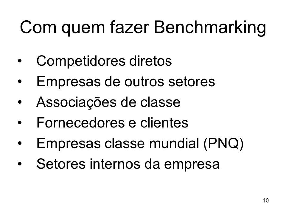 10 Com quem fazer Benchmarking Competidores diretos Empresas de outros setores Associações de classe Fornecedores e clientes Empresas classe mundial (