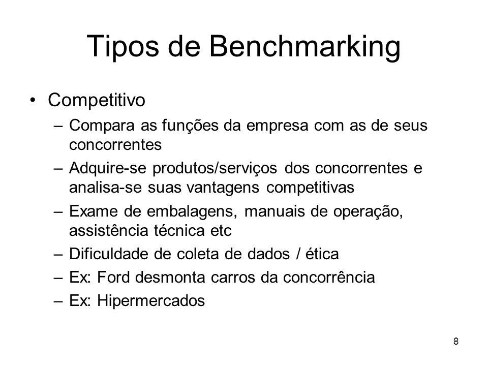 8 Tipos de Benchmarking Competitivo –Compara as funções da empresa com as de seus concorrentes –Adquire-se produtos/serviços dos concorrentes e analis