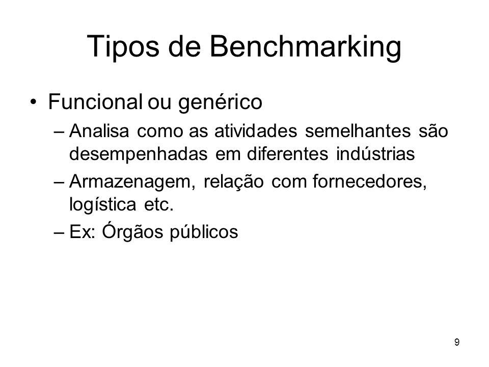 9 Tipos de Benchmarking Funcional ou genérico –Analisa como as atividades semelhantes são desempenhadas em diferentes indústrias –Armazenagem, relação
