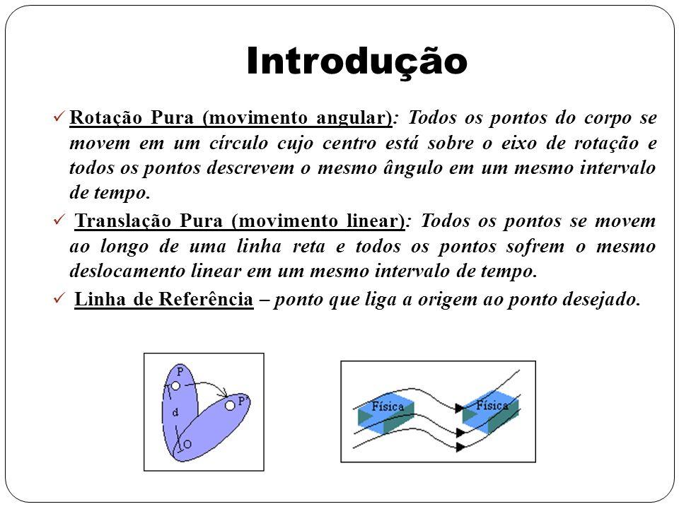 Rotação Pura (movimento angular): Todos os pontos do corpo se movem em um círculo cujo centro está sobre o eixo de rotação e todos os pontos descrevem