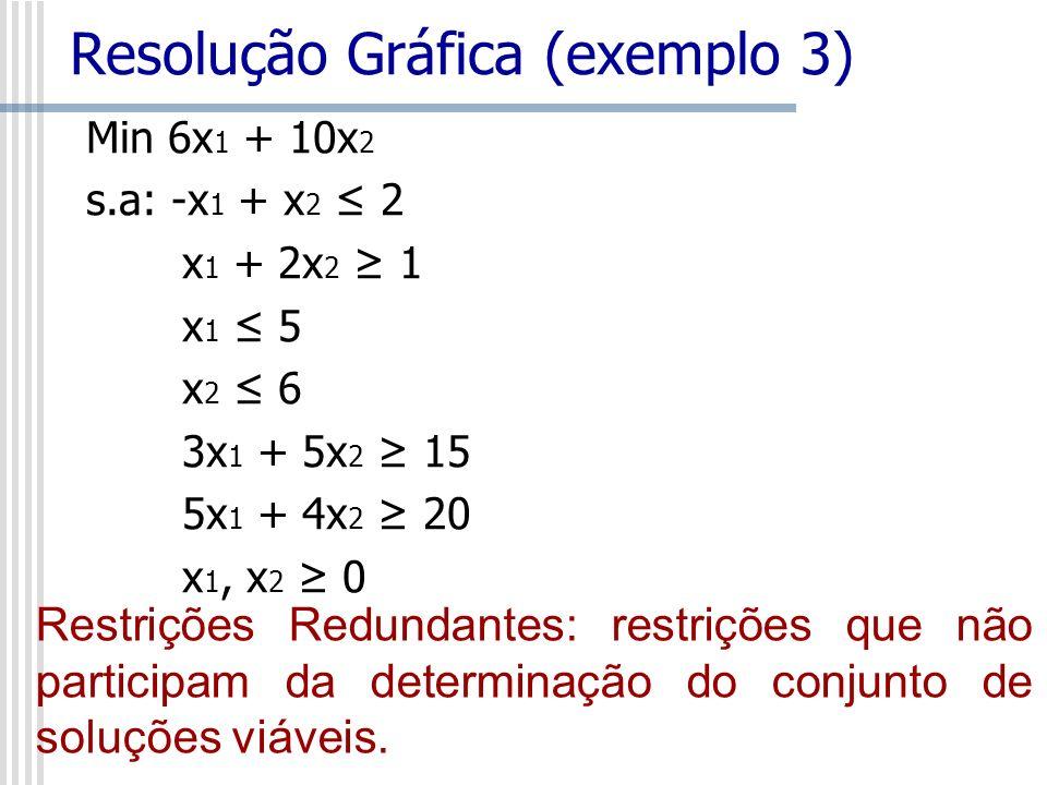 Min 6x 1 + 10x 2 s.a: -x 1 + x 2 2 x 1 + 2x 2 1 x 1 5 x 2 6 3x 1 + 5x 2 15 5x 1 + 4x 2 20 x 1, x 2 0 Resolução Gráfica (exemplo 3) Restrições Redundan