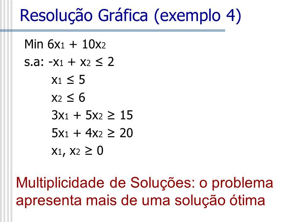 Min 6x 1 + 10x 2 s.a: -x 1 + x 2 2 x 1 5 x 2 6 3x 1 + 5x 2 15 5x 1 + 4x 2 20 x 1, x 2 0 Resolução Gráfica (exemplo 4) Multiplicidade de Soluções: o pr