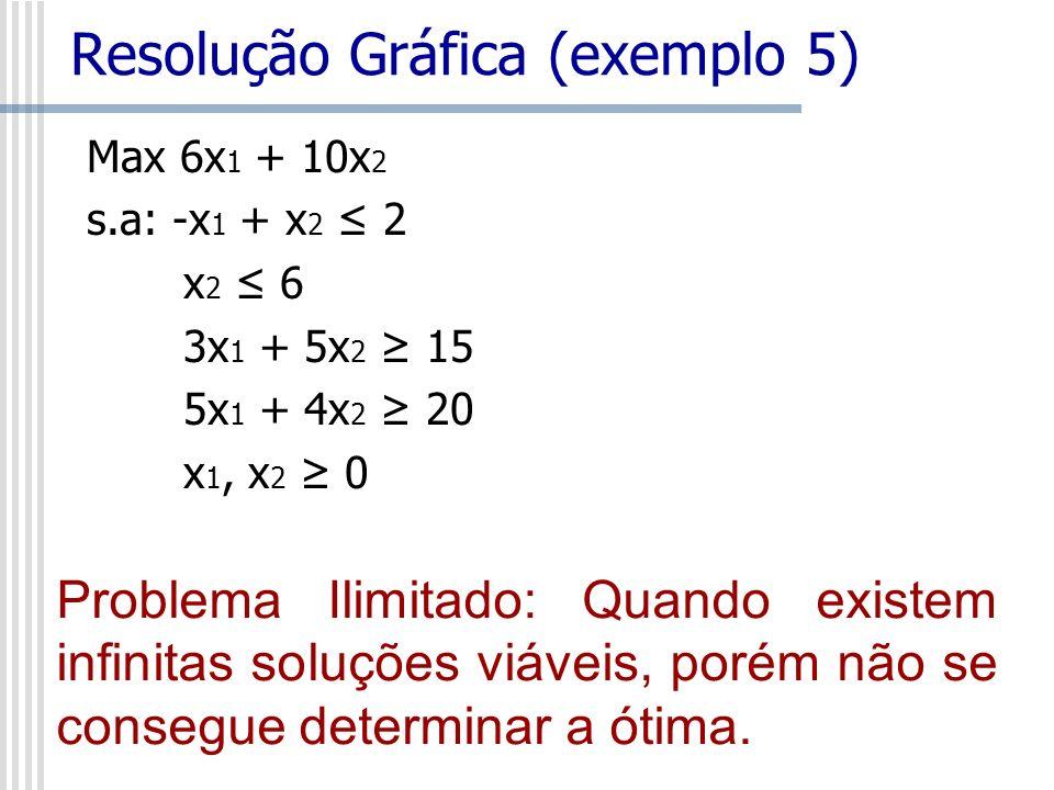 Max 6x 1 + 10x 2 s.a: -x 1 + x 2 2 x 2 6 3x 1 + 5x 2 15 5x 1 + 4x 2 20 x 1, x 2 0 Resolução Gráfica (exemplo 5) Problema Ilimitado: Quando existem inf