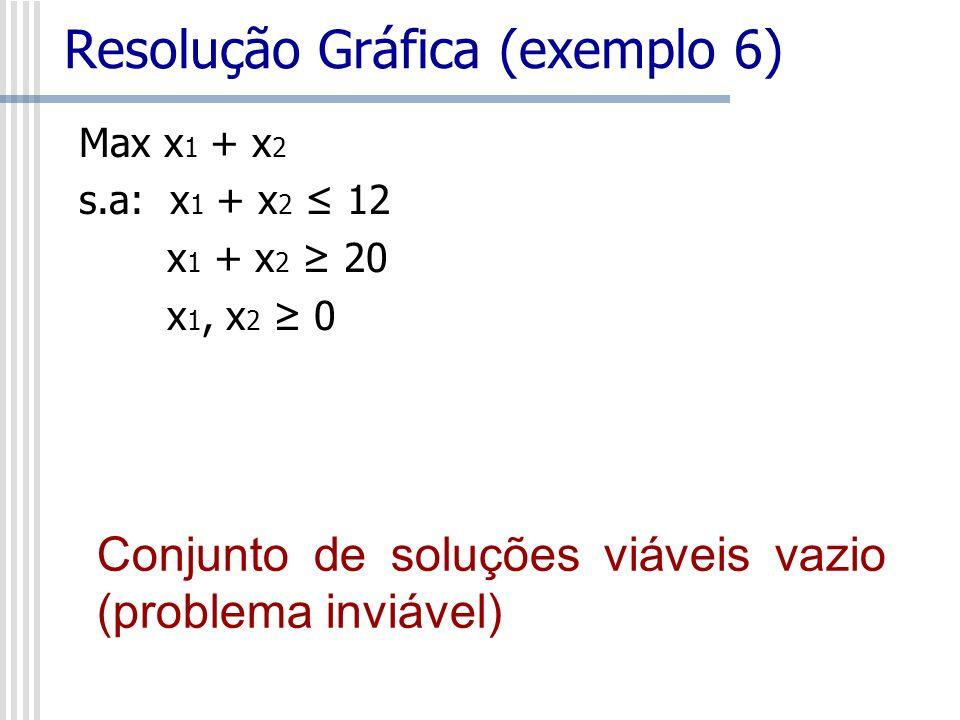 Max x 1 + x 2 s.a: x 1 + x 2 12 x 1 + x 2 20 x 1, x 2 0 Resolução Gráfica (exemplo 6) Conjunto de soluções viáveis vazio (problema inviável)