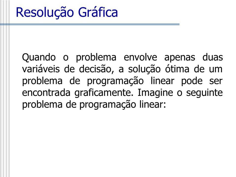 Resolução Gráfica Quando o problema envolve apenas duas variáveis de decisão, a solução ótima de um problema de programação linear pode ser encontrada