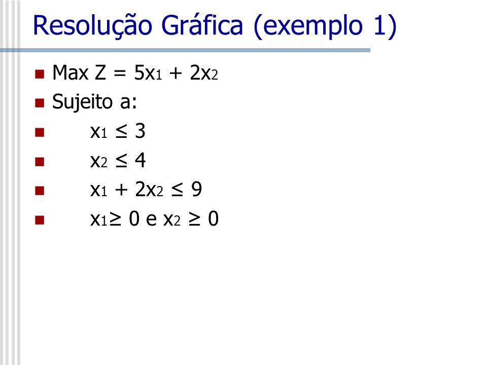 Resolução Gráfica (exemplo 1) Max Z = 5x 1 + 2x 2 Sujeito a: x 1 3 x 2 4 x 1 + 2x 2 9 x 1 0 e x 2 0
