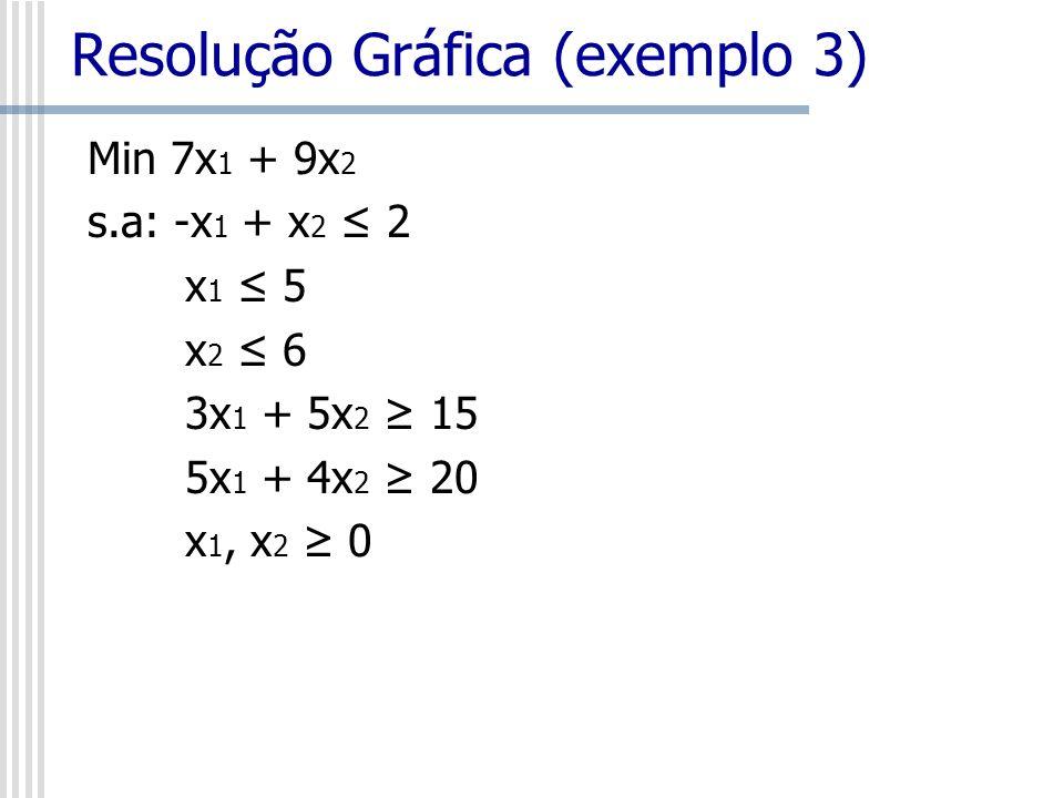 Min 6x 1 + 10x 2 s.a: -x 1 + x 2 2 x 1 + 2x 2 1 x 1 5 x 2 6 3x 1 + 5x 2 15 5x 1 + 4x 2 20 x 1, x 2 0 Resolução Gráfica (exemplo 3) Restrições Redundantes: restrições que não participam da determinação do conjunto de soluções viáveis.